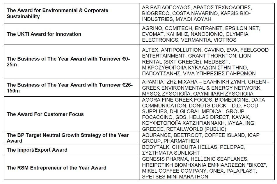 European Business Awards sponsored by RSM 2014