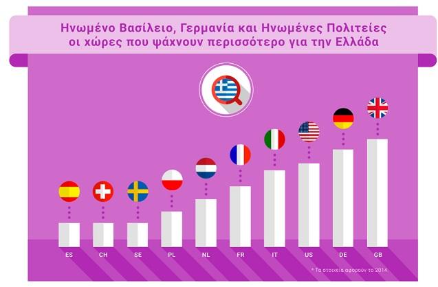 Grow Greek Tourism Online  1