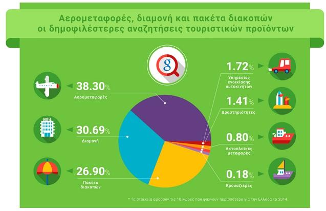 Grow Greek Tourism Online  2