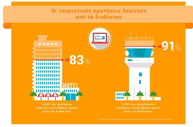 Grow Greek Tourism Online 3