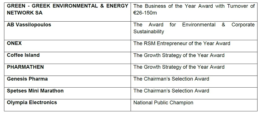 European Business Awards sponsored by RSM
