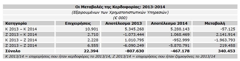 ICAP Group- Οι Μεταβολές της Κερδοφορίας-2013-2014