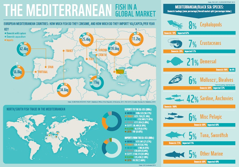 FISH CONSUMPTION IN EUROPEAN MEDITERRANEAN COUNTRIES