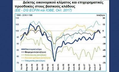 Δείκτης οικονομικού κλίματος και επιχειρηματικές προσδοκίες στους βασικούς κλάδους