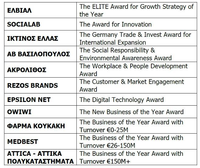 European Business Awards 2017-18 sponsored by RSM