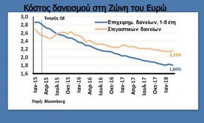 Κόστος δανεισμού στη Ζώνη του Ευρώ 12.5.2018