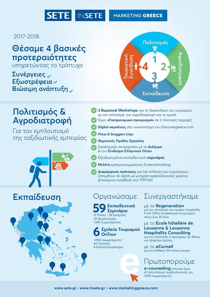 SETE Press Conference - infographic 1 m