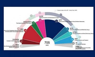 ευρωπαϊκές εκλογές 18-2-2019