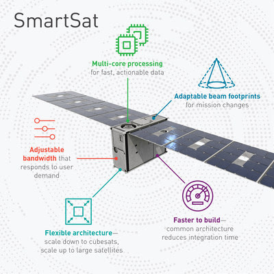 Lockheed Martin's nanosatellite bus, the LM 50, will host the first SmartSat-enabled missions set for delivery this year.