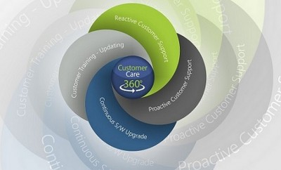 yphresies-customer-care-360