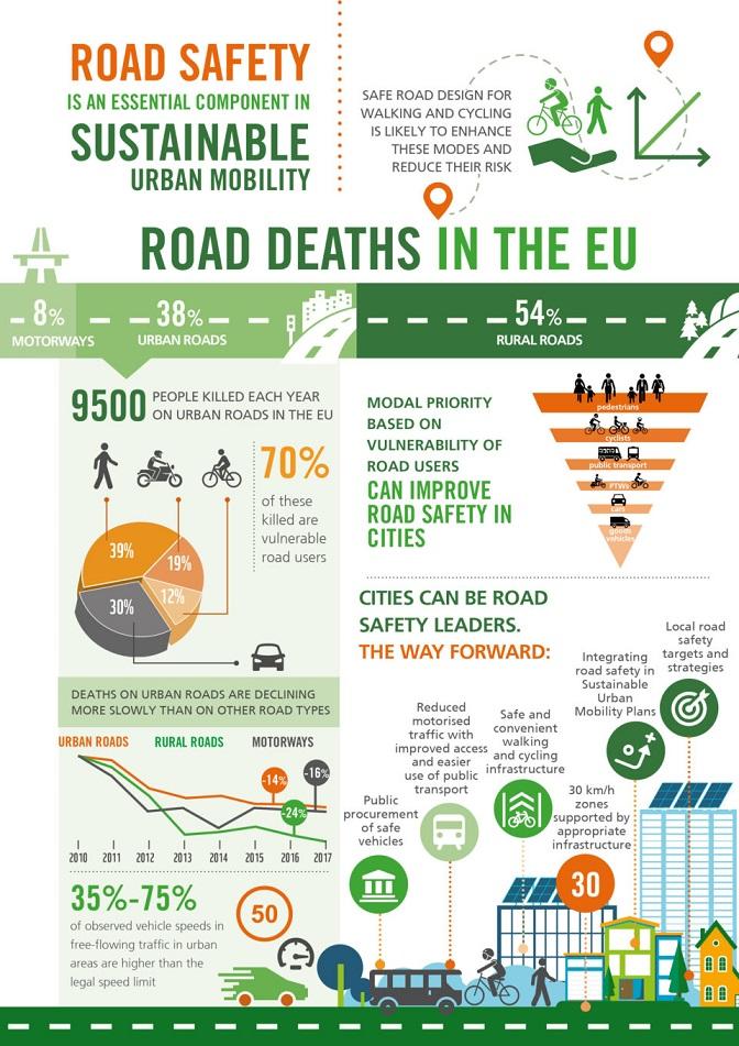 Οι πιο ευάλωτοι χρήστες του οδικού δικτύου στην Ευρώπη_Infographic m
