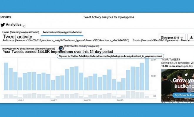 Tweet Activity analytics for mywaypress-August 2019