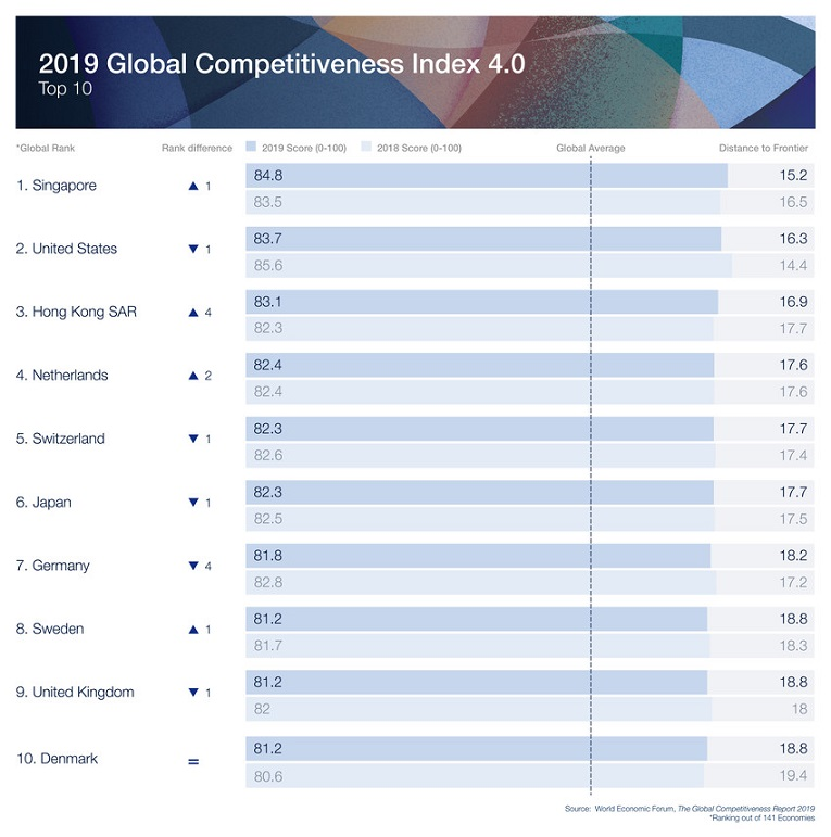 Global Competitiveness Report 2019 1