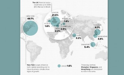Top Financial Centers