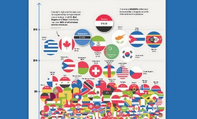 What Does 1GB of Mobile Data Cost in Every Country