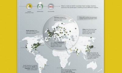 The World's Nuclear Reactor Landscape
