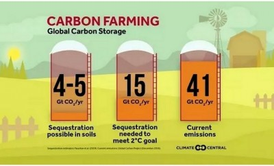 carbon-smart farming