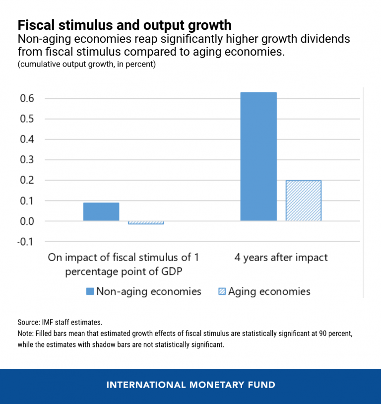 eng-fiscal-stimulus-cotw-aug-3-chart-1-768x814