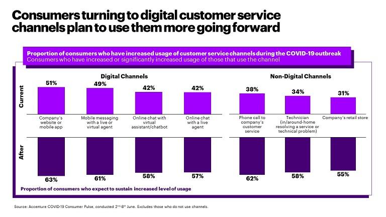 1-Accenture-Covid19-DecadeOfTheHome-DigitalCustomerServiceChannels