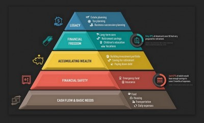 Visualizing the Hierarchy of Financial Needs