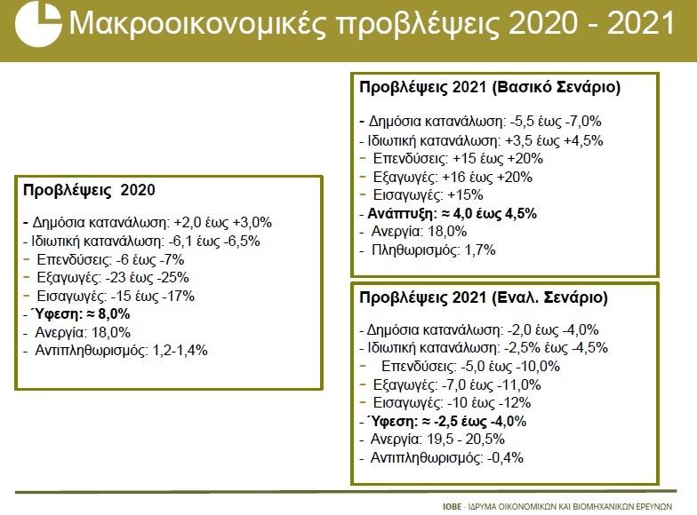 ΙΟΒΕ -Προβλέψεις 20-21