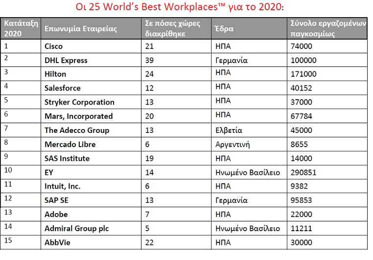 World's Best Workplaces 1