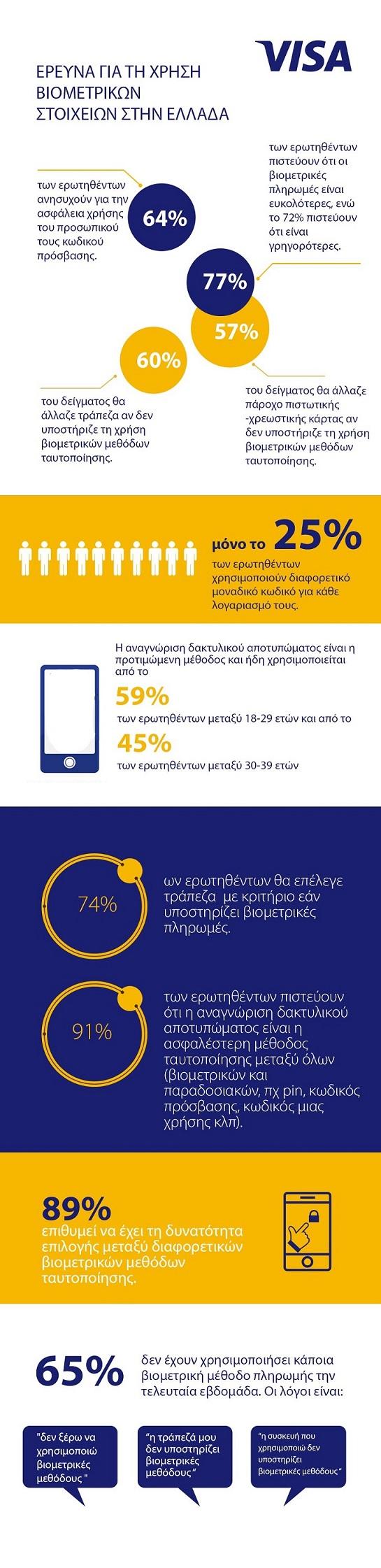 Biometrics_Infographic m