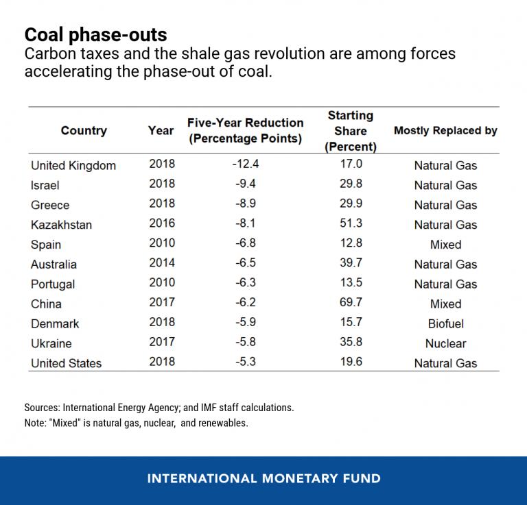 eng-coal-phaseout-blog-oct-14-chart-2-768x737