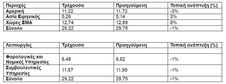 Έσοδα εταιρειών μελών της KPMG 2020 (US$ δισ.)