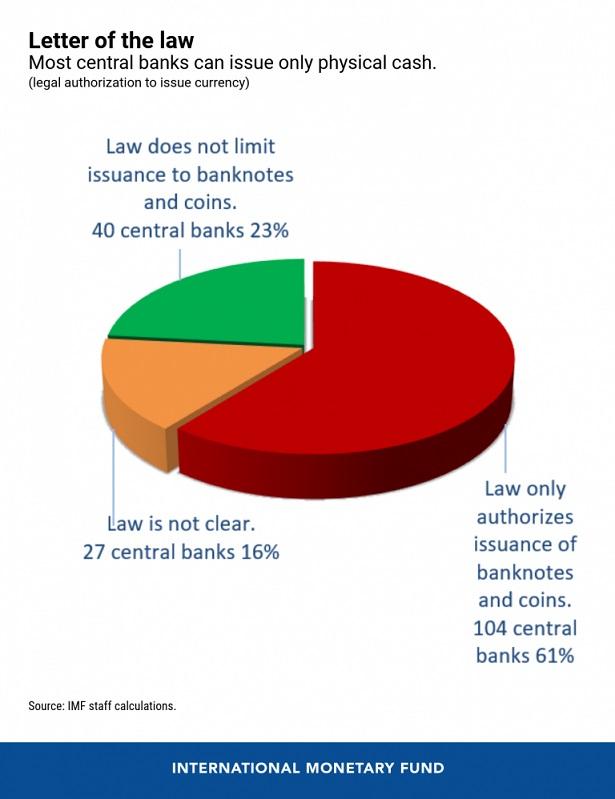eng-cbdc-blog-jan-11-chart-1 21