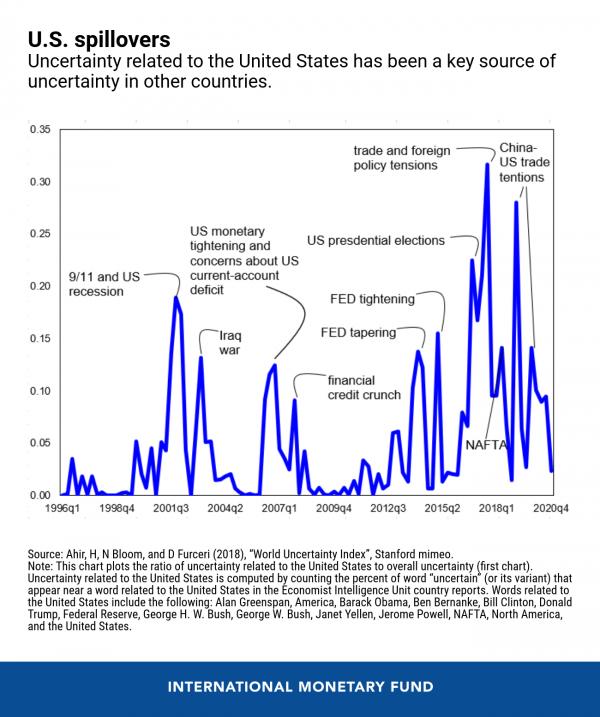 eng-global-uncertainty-blog-jan-11-chart-2-600x717