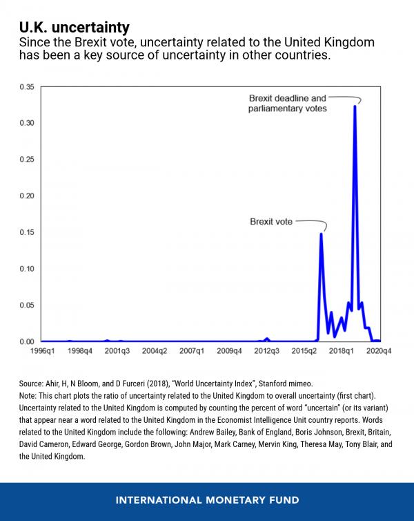 eng-global-uncertainty-blog-jan-11-chart-3-1-600x754
