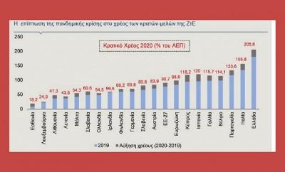 ελληνικό χρέος 21
