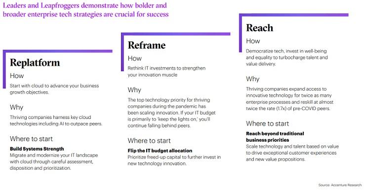 Accenture-MakeTheLeap-TakeTheLead-1 211