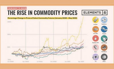 Visualizing the Rise in Commodity Prices