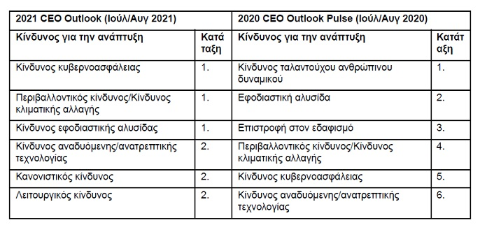 CEO Outlook 21 KPMG